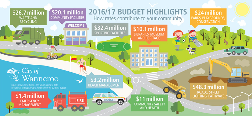 2016-2017 Budget Highlights Infographic