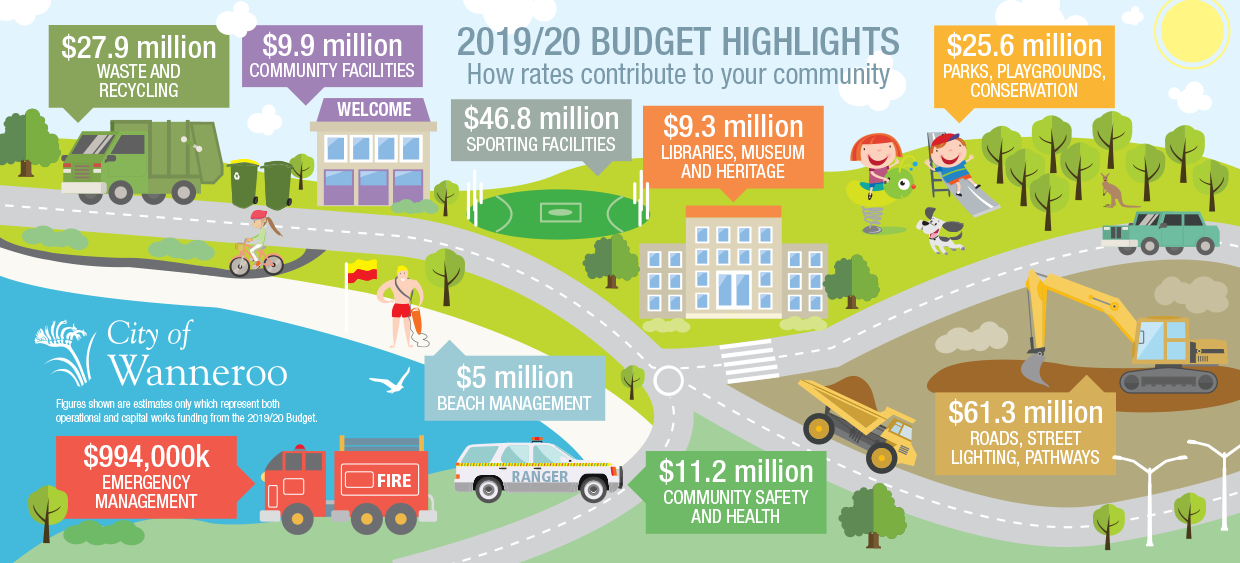 Budget Infographic 2019