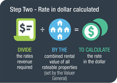 How rates calculated infographic