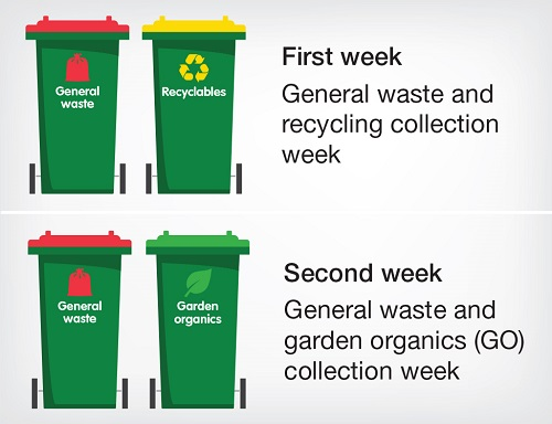 Three Bin System collection dates